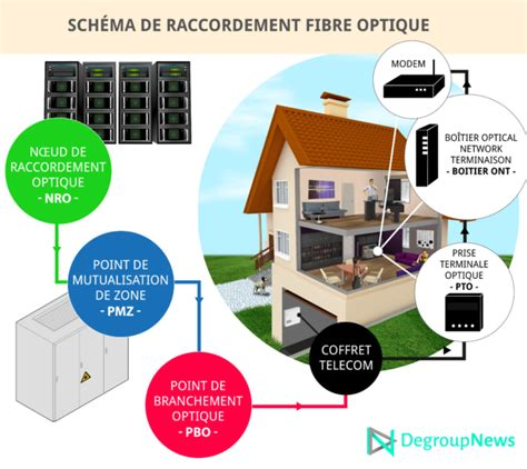 reportage wibox raccorde une maison 224 la fibre optique degroupnews degroupnews