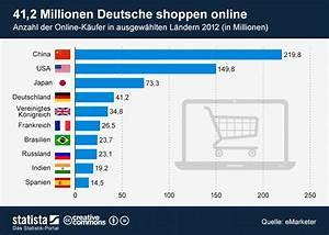 Bershka Online Shop Deutsch : top 10 l nder nach online k ufern chance f r den eigenen shop ~ Orissabook.com Haus und Dekorationen