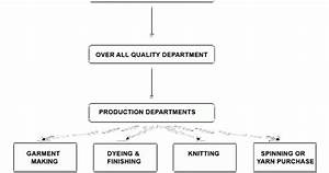 Process Flow Chart For Quality Control System In Apparel