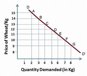 What Is Law Of Demand  Definition And Meaning