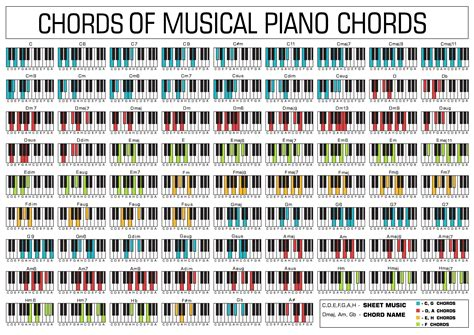 started   learn piano chords  beginners