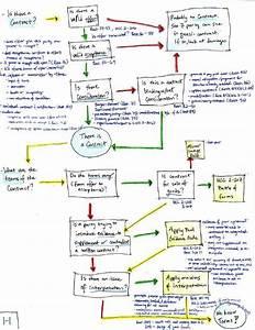 Law School Flashcards Or Flowcharts  What U0026 39 S Best