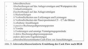 Free Cash Flow Berechnen : cash flow wirtschaftslexikon ~ Themetempest.com Abrechnung