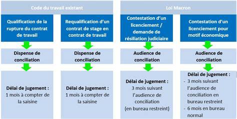 bureau de conciliation prud hommes prud 39 hommes la loi macron entre en vigueur margot