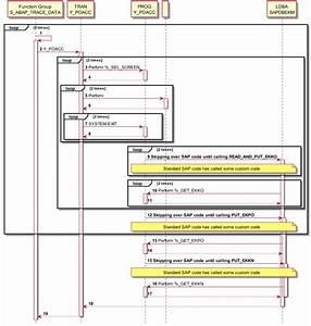 Abap Trace To Plantuml Sequence Diagram