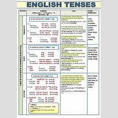 Best 25+ Verb Tenses Ideas On Pinterest  Tenses English, English Grammar Rules Tenses And