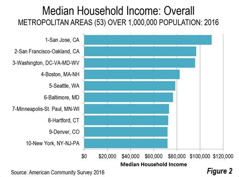 update  median household incomes  newgeographycom