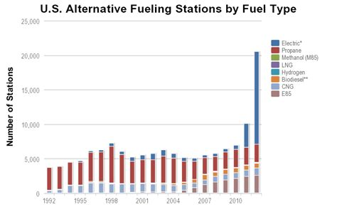 U.s. Alternative Fuel Stations By Type
