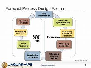 Spc  Statistical Process Control  Concepts In Forecasting