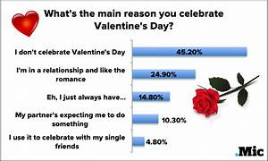 So Does Anyone Actually Celebrate Valentine's Day Anymore ...
