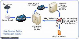 All About Sender Policy Framework  U00bb Help Center
