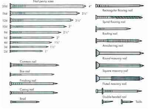 Nails, Screws, And Bolts  Homerepair Materials Basics