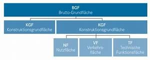 Bgf Berechnen : die geschossfl che und mehr deutsches architektenblatt ~ Themetempest.com Abrechnung
