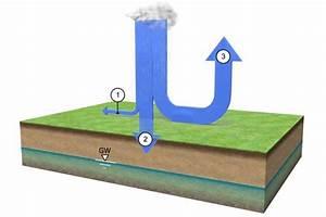 Entwässerung Grundstück Regenwasser : wohin mit dem regenwasser s p consult gmbh b rgerinformation zur grundst cksentw sserung ~ Buech-reservation.com Haus und Dekorationen