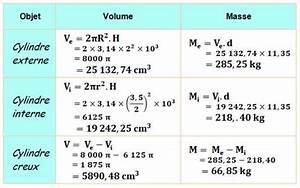 Calcul Volume Litre : cylindre propri t s et amusements ~ Melissatoandfro.com Idées de Décoration