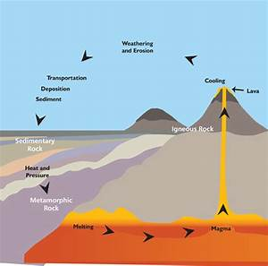 Metamorphic Rock Cycle Diagram Image collections - How To ...