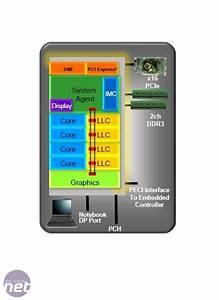 Intel Sandy Bridge Review   bit-tech.net
