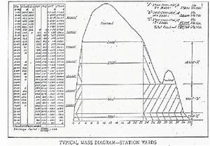 Earthwork Estimating Software Mass Diagram Geopak