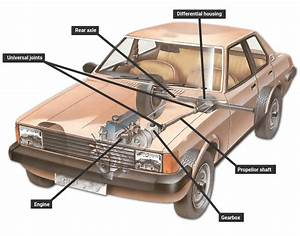 How The Transmission Works