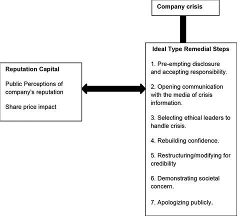 ethical leadership  crisis management  role