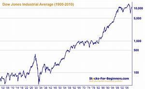 Cisco Stock History Chart Dow Jones Index Description Historical Chart Components