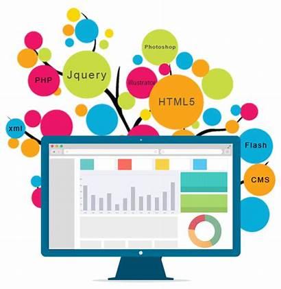 Development Web Clipart Website Developer Freelance India