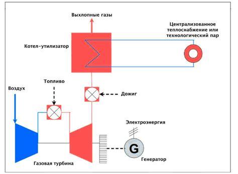 Газотурбинные системы с утилизацией тепла энергосовет.ru . подборка эффективных энергосберегающих технологий для многих отраслей