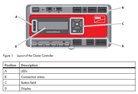 sma cluster controller design structure of the sma cluster controller the sma corporate