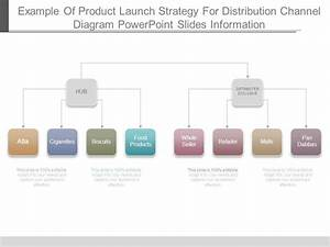 Example Of Product Launch Strategy For Distribution