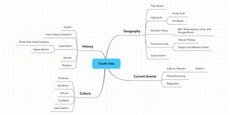 south asia mindmeister mind map