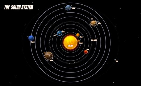birds eye view   solar system   scale
