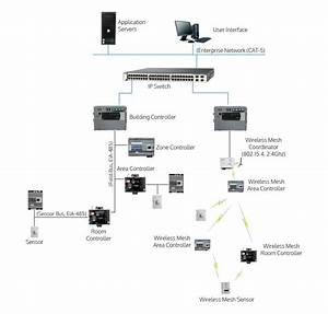 Building Management Systems  Bms   U2013 Linear Control Systems