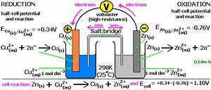 Simple Cell Notation Construction Electrode Potential Chart Daniel Cell Gce A Level As A2