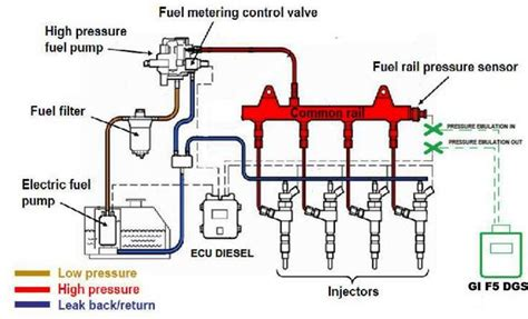 Citroen Fuel Pressure Diagram by P0251 Injection A Rotor Circuit Malfunction