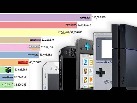 Best-Selling Game Consoles 1977 - 2020