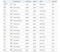 10 day forecast Plan