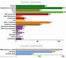 Average british diet Plan