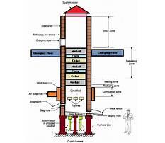 Build a cupola furnace Plan