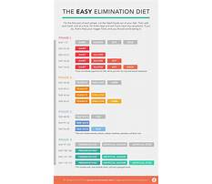 Elimination diet menu Plan