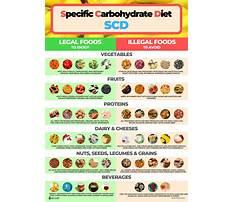 Is spelt allowed on scd diet probiotics Plan
