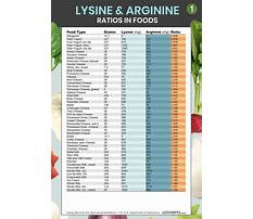 Lysine vs arginine diet Plan
