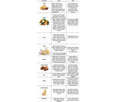 Pitta diet recommendations Plan
