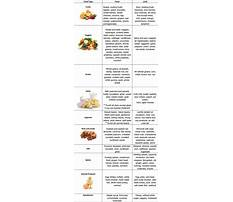 Pitta diet vegetables Plan