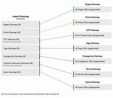 Sitemap62.xml Plan