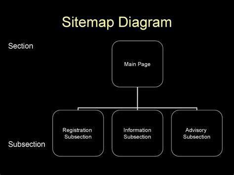 Template Website Site Map