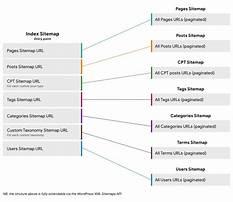 Wordpress sitemap xml generator Plan